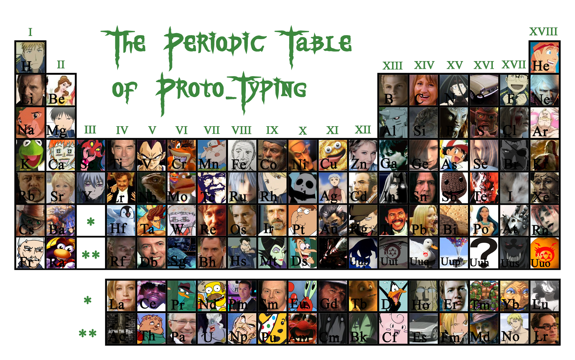 The periodic table of proto typing proto typing the periodic table of proto typing urtaz Image collections